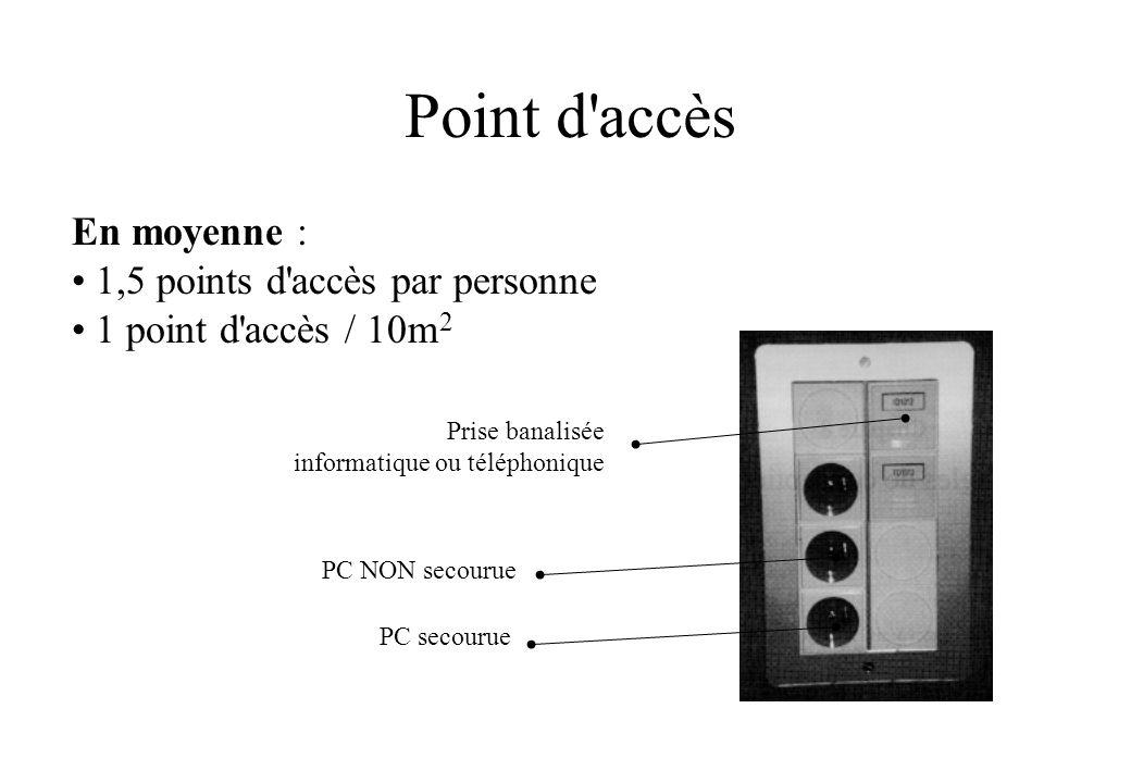 Point d accès En moyenne : 1,5 points d accès par personne 1 point d accès / 10m 2 PC secourue PC NON secourue Prise banalisée informatique ou téléphonique