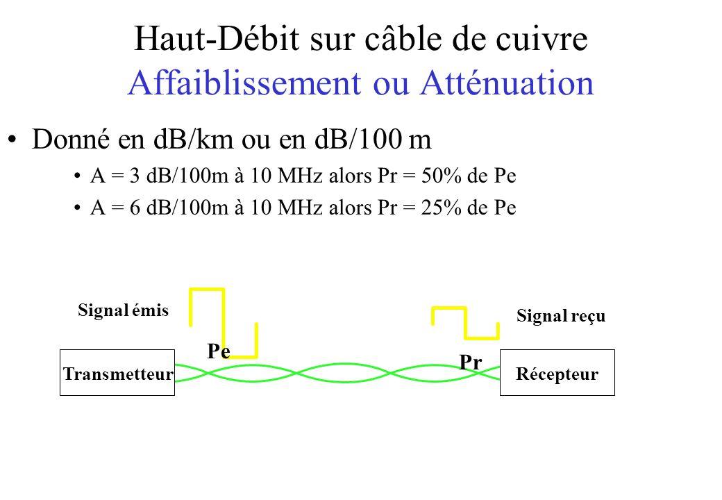 Haut-Débit sur câble de cuivre Affaiblissement ou Atténuation Donné en dB/km ou en dB/100 m A = 3 dB/100m à 10 MHz alors Pr = 50% de Pe A = 6 dB/100m à 10 MHz alors Pr = 25% de Pe TransmetteurRécepteur Signal émis Signal reçu Pr Pe