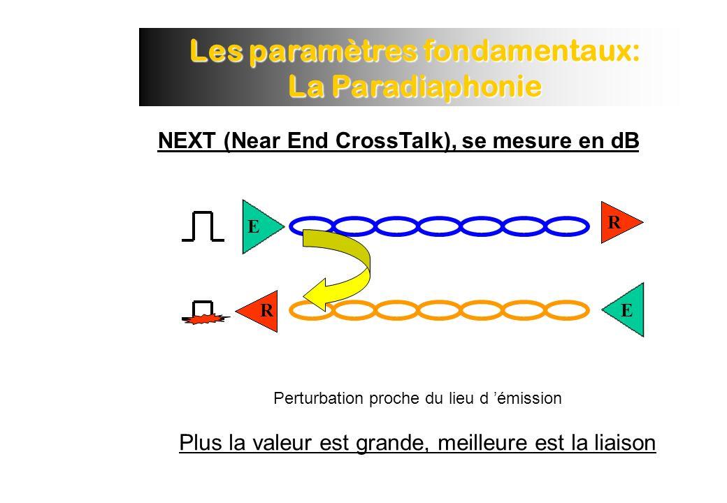 Les paramètres fondamentaux: La Paradiaphonie Perturbation proche du lieu d émission Plus la valeur est grande, meilleure est la liaison E ER R NEXT (Near End CrossTalk), se mesure en dB