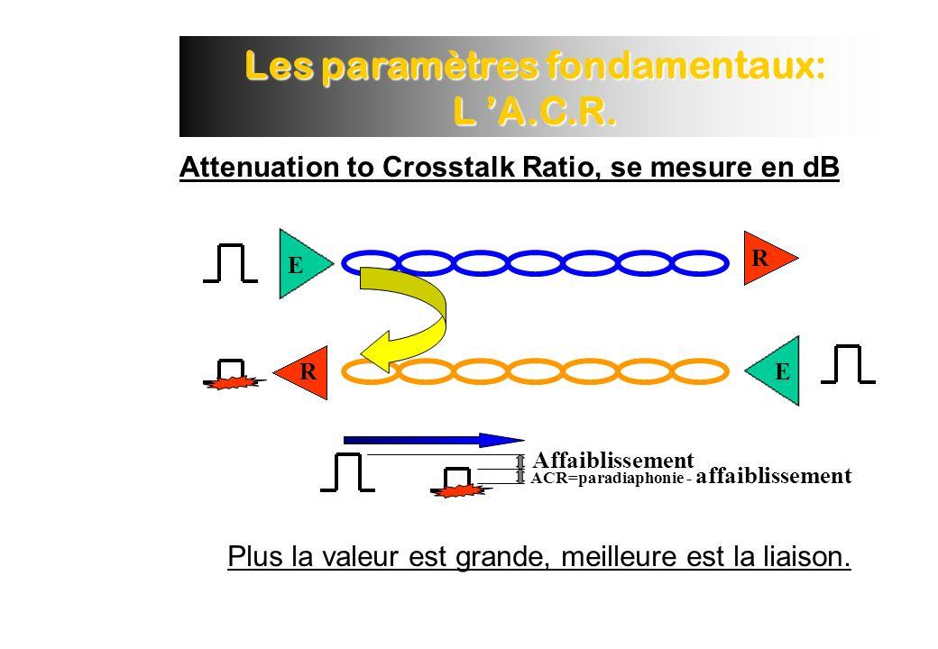 Les paramètres fondamentaux: L A.C.R.Plus la valeur est grande, meilleure est la liaison.