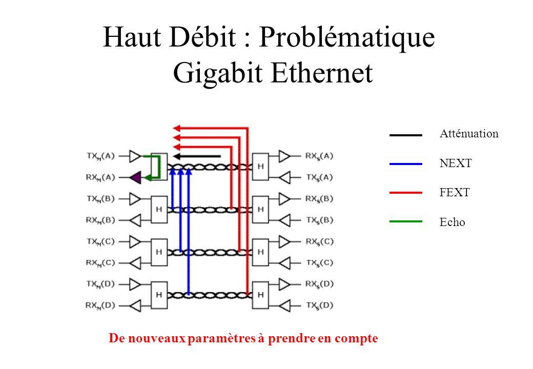 Haut Débit : Problématique Gigabit Ethernet Atténuation NEXT FEXT Echo De nouveaux paramètres à prendre en compte