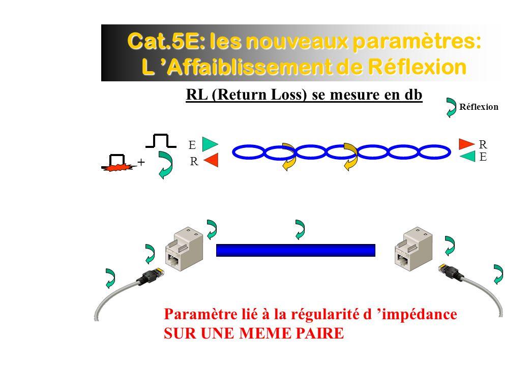 Cat.5E: les nouveaux paramètres: L Affaiblissement de Réflexion RL (Return Loss) se mesure en db Réflexion E R R E + Paramètre lié à la régularité d impédance SUR UNE MEME PAIRE