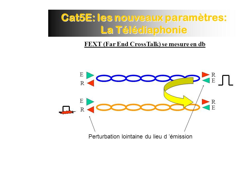Cat5E: les nouveaux paramètres: La Télédiaphonie FEXT (Far End CrossTalk) se mesure en db E R E R R E R E Perturbation lointaine du lieu d émission