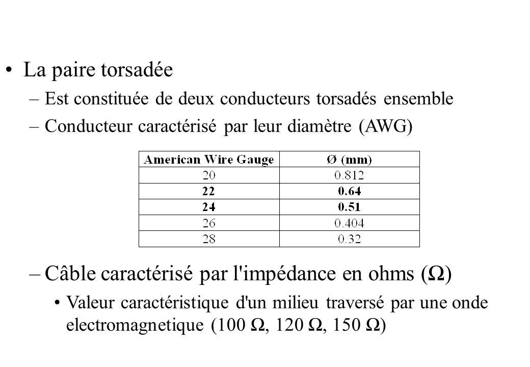 La paire torsadée –Est constituée de deux conducteurs torsadés ensemble –Conducteur caractérisé par leur diamètre (AWG) –Câble caractérisé par l impédance en ohms () Valeur caractéristique d un milieu traversé par une onde electromagnetique (100, 120, 150 )