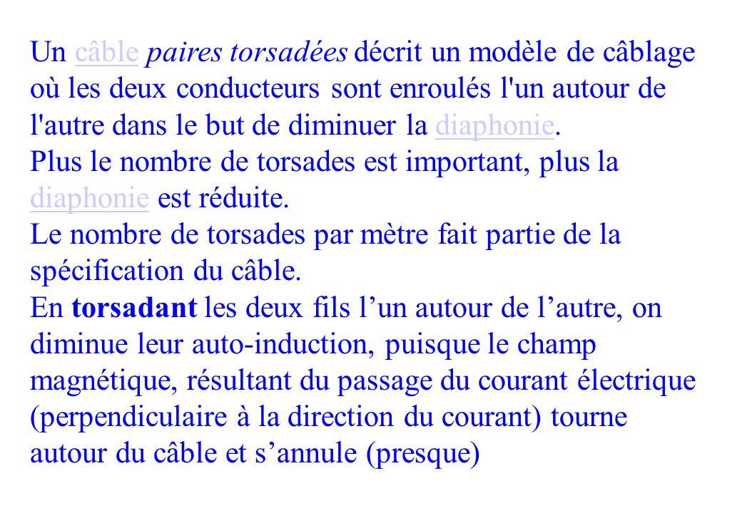 Les Normes CENELEC norme EN 50173 –EN 50167 : câblage capillaire (AFNOR C 93 541-1) –EN 50168 : cordons (AFNOR C 93 541-2) –50169 : câbles multipaires (AFNOR C 93 541-2)