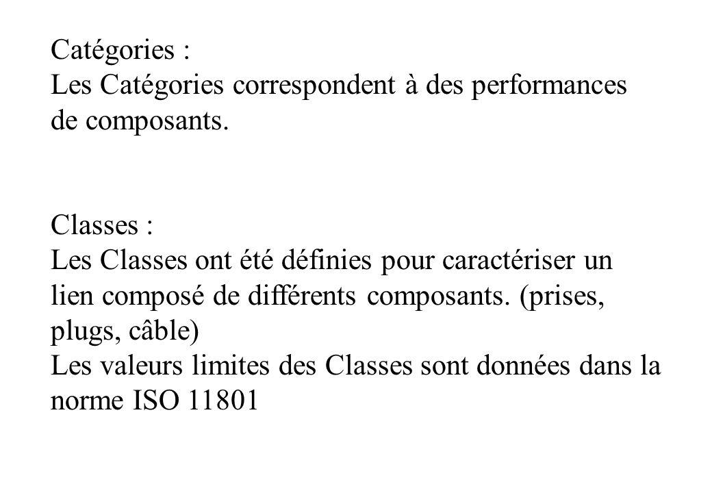 Catégories : Les Catégories correspondent à des performances de composants.