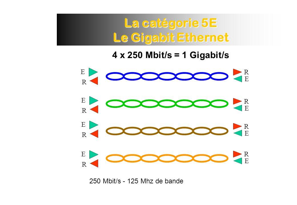 250 Mbit/s - 125 Mhz de bande 4 x 250 Mbit/s = 1 Gigabit/s La catégorie 5E Le Gigabit Ethernet E R E R E R E R R E R E R E R E
