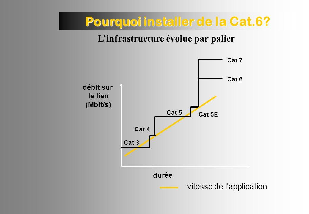 Pourquoi installer de la Cat.6.