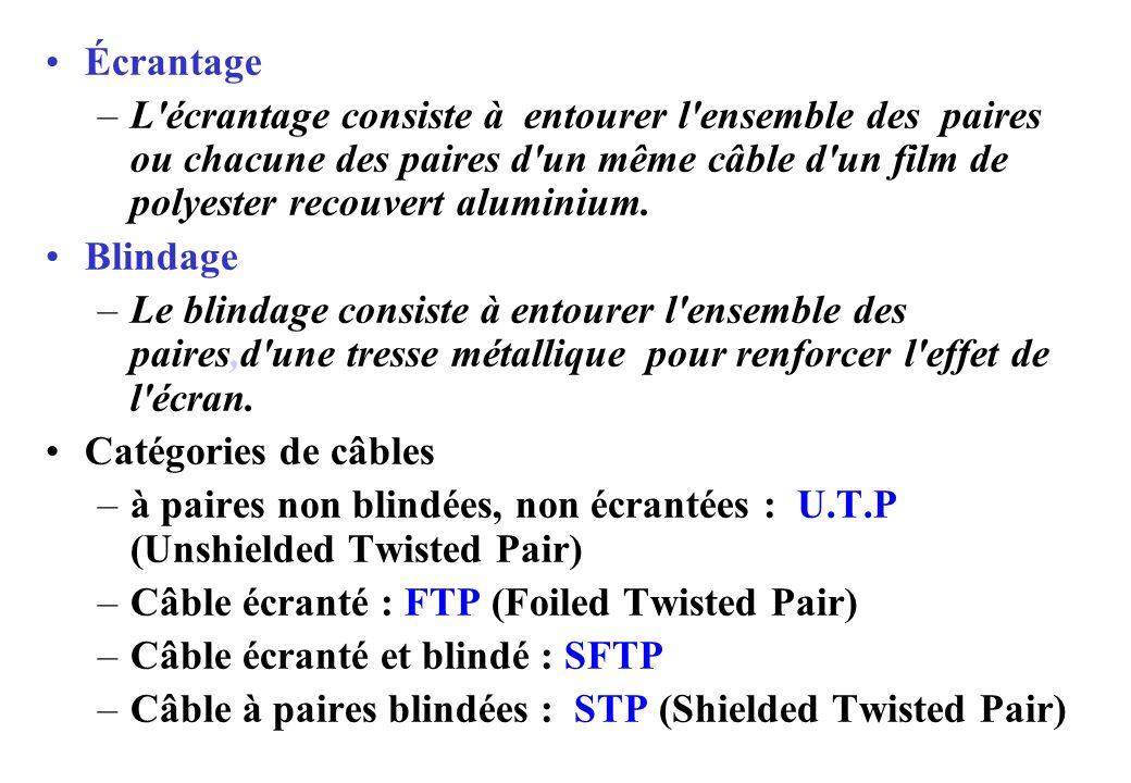 Écrantage –L écrantage consiste à entourer l ensemble des paires ou chacune des paires d un même câble d un film de polyester recouvert aluminium.