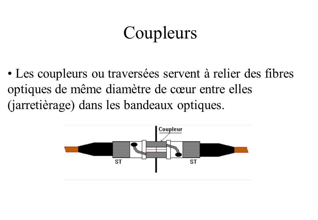 Coupleurs Les coupleurs ou traversées servent à relier des fibres optiques de même diamètre de cœur entre elles (jarretièrage) dans les bandeaux optiques.