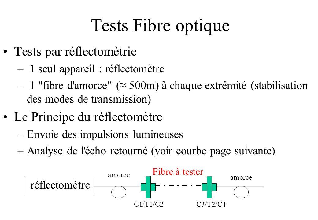 Tests Fibre optique Tests par réflectomètrie – 1 seul appareil : réflectomètre – 1 fibre d amorce ( 500m) à chaque extrémité (stabilisation des modes de transmission) Le Principe du réflectomètre –Envoie des impulsions lumineuses –Analyse de l écho retourné (voir courbe page suivante) réflectomètre Fibre à tester amorce C1/T1/C2 C3/T2/C4