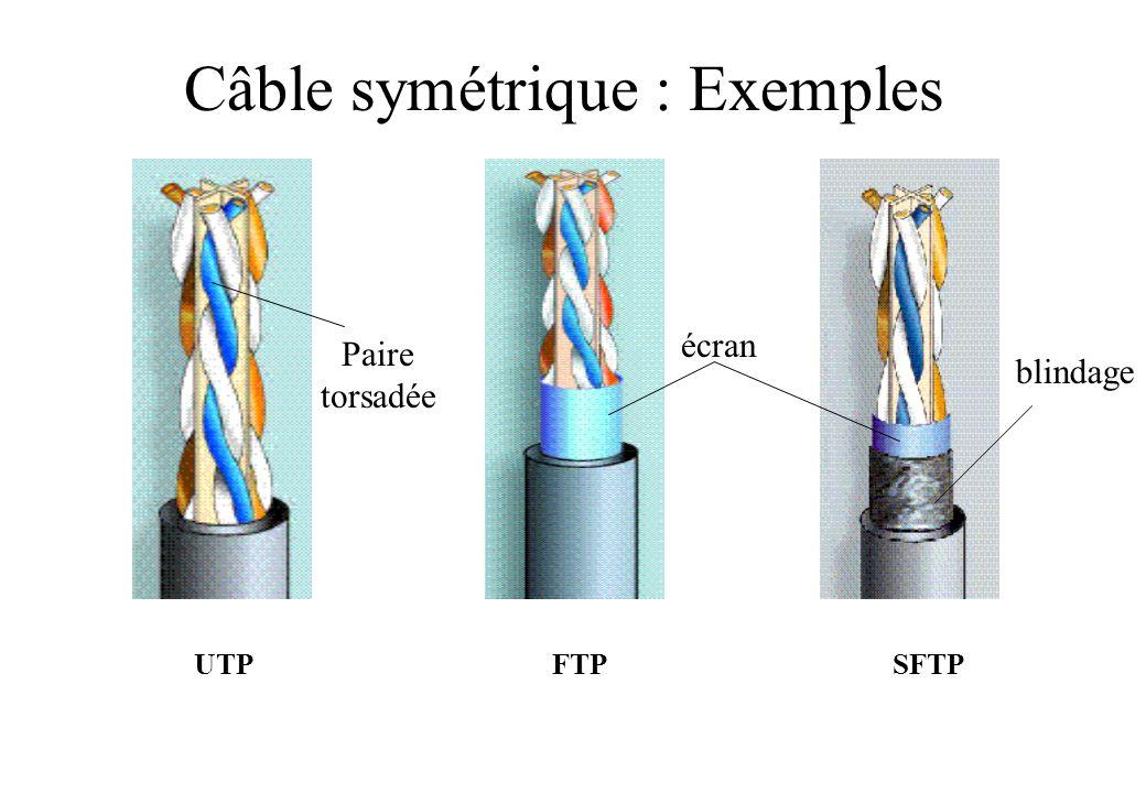 Câble symétrique : Exemples UTP FTP SFTP écran blindage Paire torsadée