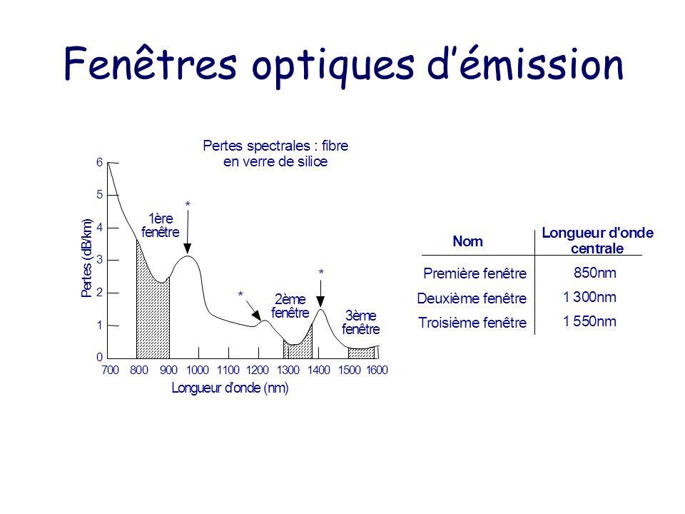 Fenêtres optiques démission nêtre Longueur d'onde (nm) Pertes spectrales : fibre en verre de silice * *