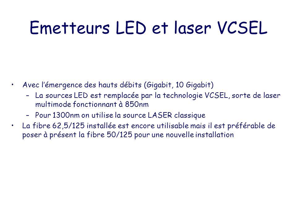Emetteurs LED et laser VCSEL Avec lémergence des hauts débits (Gigabit, 10 Gigabit) –La sources LED est remplacée par la technologie VCSEL, sorte de l