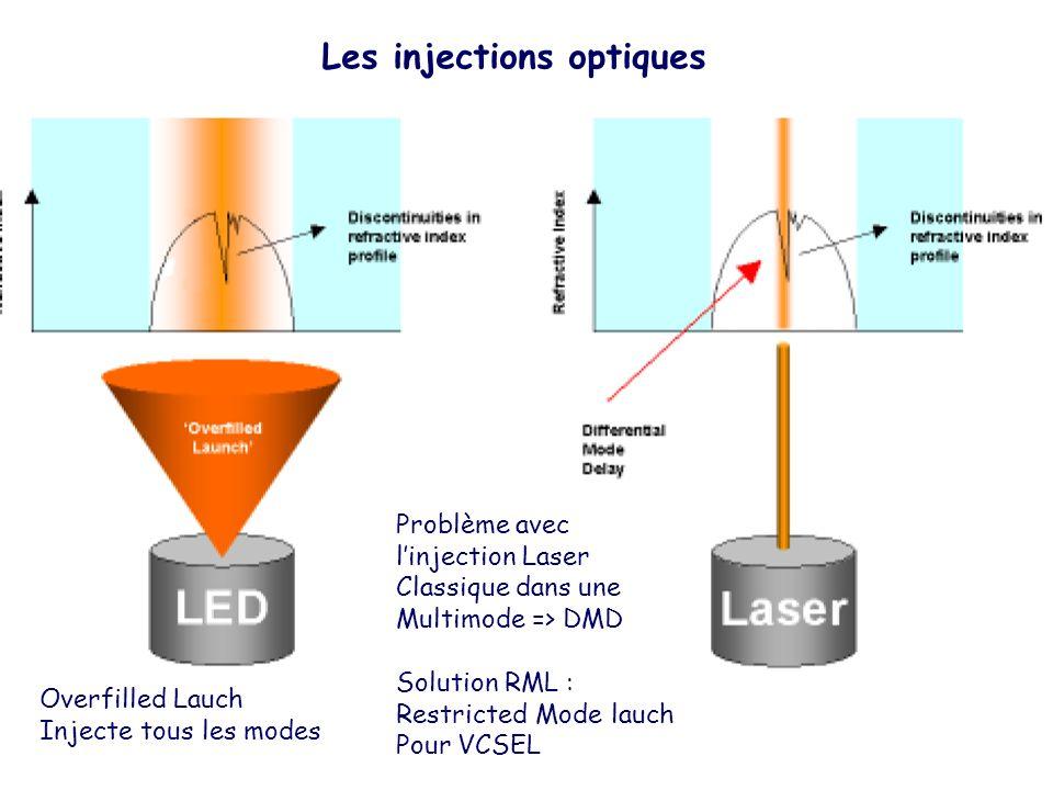 Overfilled Lauch Injecte tous les modes Problème avec linjection Laser Classique dans une Multimode => DMD Solution RML : Restricted Mode lauch Pour V