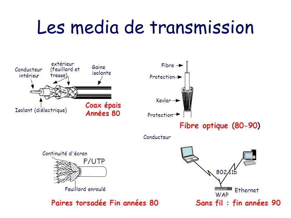 Les media de transmission Conducteur intérieur extérieur (feuillard et tresse) Gaine isolante Isolant (diélectrique) Coax épais Années 80 Conducteur F