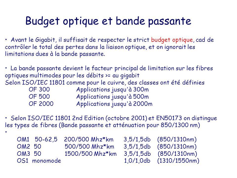 Budget optique et bande passante Avant le Gigabit, il suffisait de respecter le strict budget optique, cad de contrôler le total des pertes dans la li