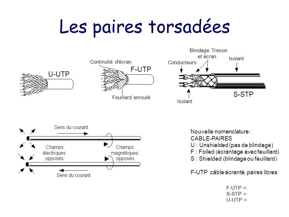 Prise RJ45 1 2 3 4 5 6 7 8 3 12 4 1TD+ 2TD- 3 RD+ 4 Non utilisée par 10BASE-T 5 6 RD- 7 8 Préférence EIA Note : Également ISO8877 Note : Le croisement en 10BASE-T, paires 3 et 2 est généralement réalisé par le hub 10BASE-T TD+ TD- RD+ RD- NIC TD+ TD- RD+ RD- Hub-X Croisement interne TD+ TD- RD+ RD- NIC TD+ TD- RD+ RD- Croisement externe NIC Non utilisée par 10BASE-T