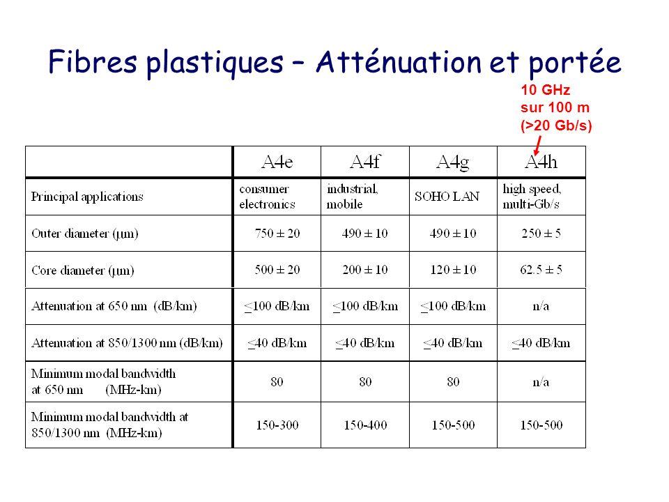 Fibres plastiques – Atténuation et portée 10 GHz sur 100 m (>20 Gb/s)