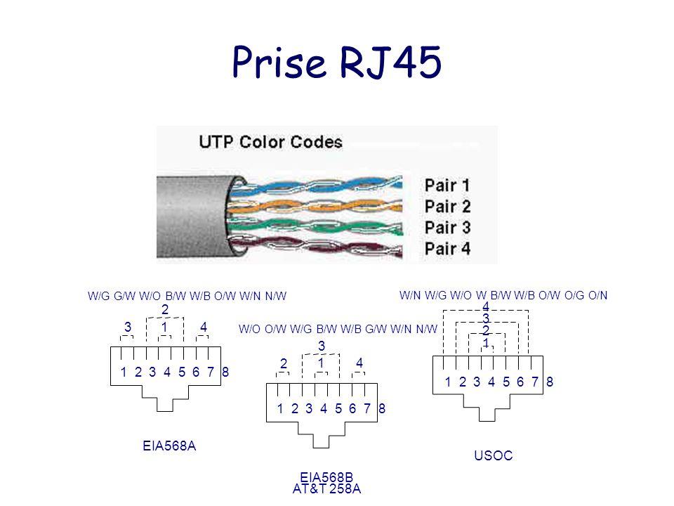 Prise RJ45 1 2 3 4 5 6 7 8 314 2 EIA568A W/G G/W W/O B/W W/B O/W W/N N/W W/O O/W W/G B/W W/B G/W W/N N/W 1 2 3 4 USOC W/N W/G W/O W B/W W/B O/W O/G O/