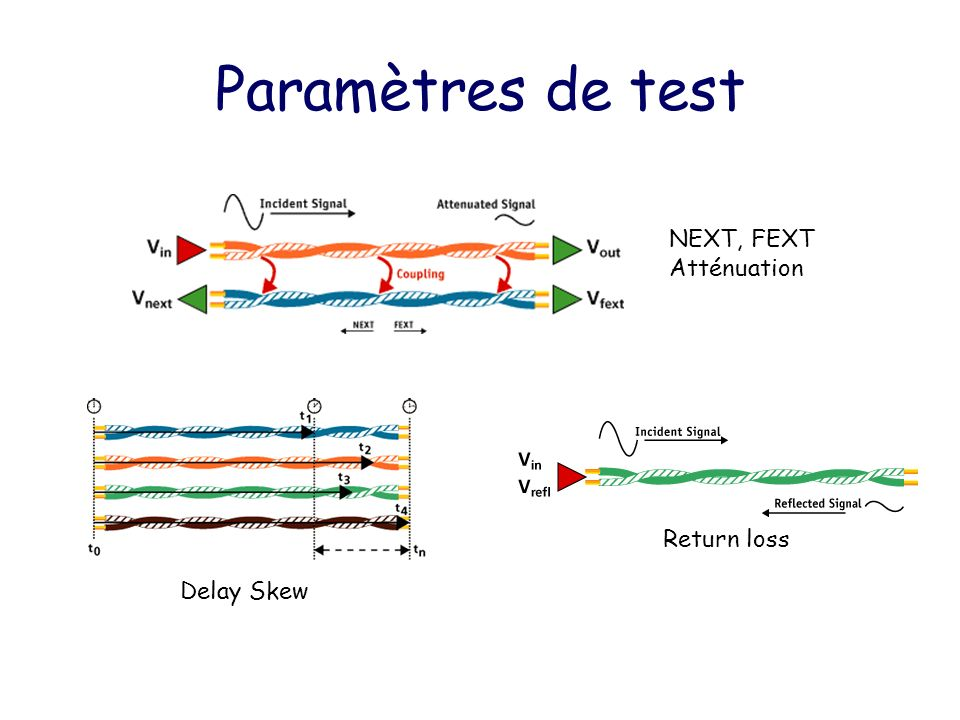 NEXT, FEXT Atténuation Return loss Delay Skew Paramètres de test