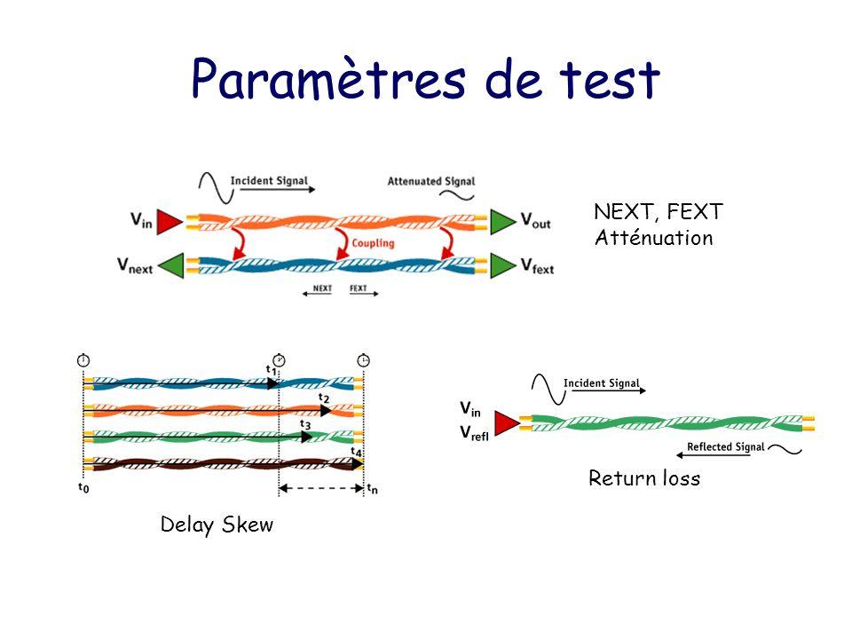 Annexes performances fibres