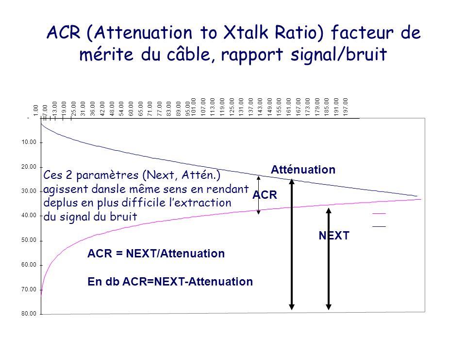 Lien de base, lien permanent E = Équipement dans le FD C = connexion T = Équipement terminal en zone de travail Note : Pour la spécification d un canal, A + B + C = 10 M Point de transition optionnel