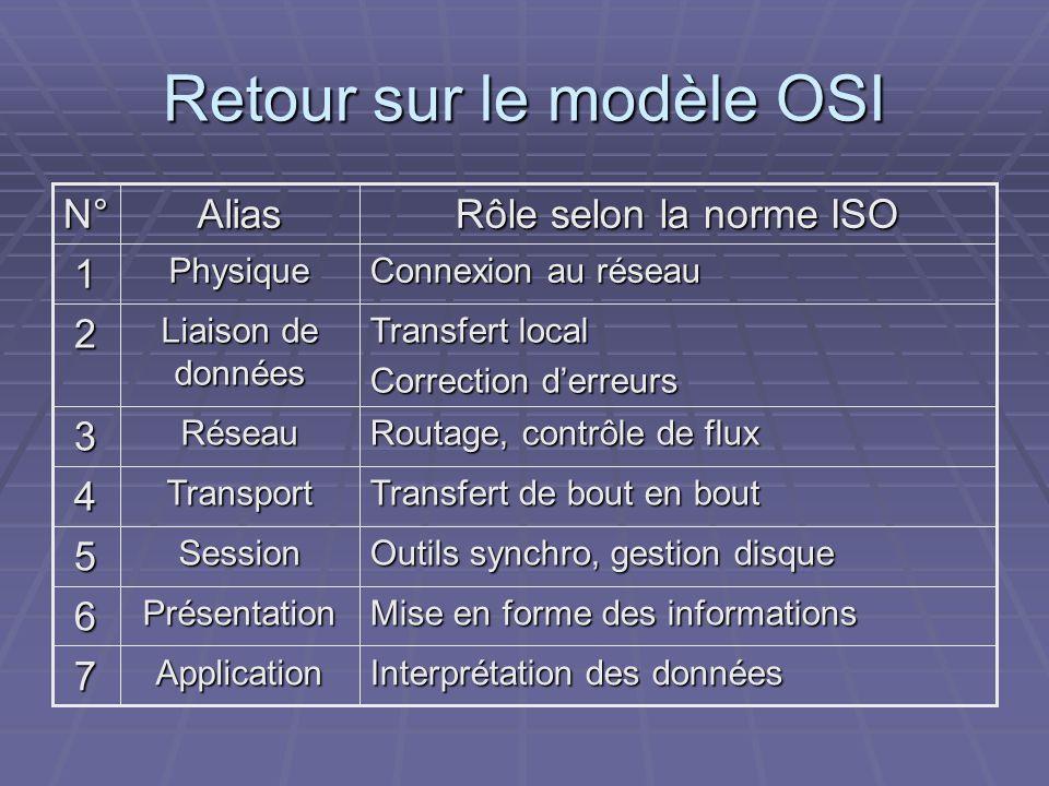 Retour sur le modèle OSI Interprétation des données Application Mise en forme des informations Présentation Outils synchro, gestion disque Session Tra