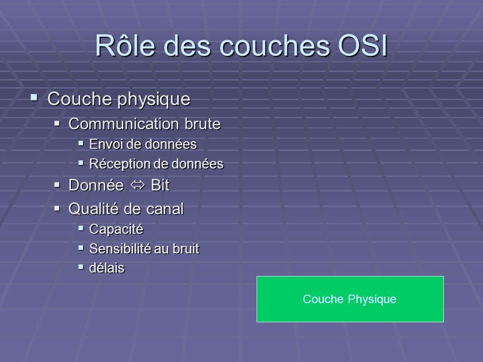Rôle des couches OSI Couche physique Couche physique Communication brute Communication brute Envoi de données Envoi de données Réception de données Ré
