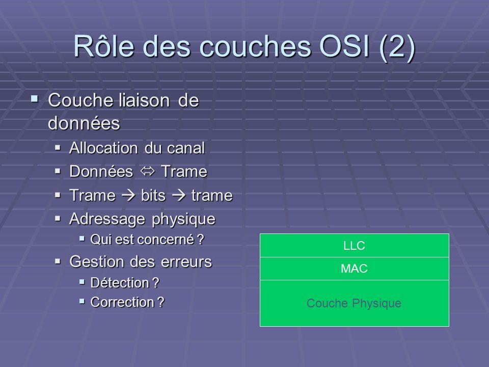 Rôle des couches OSI (2) Couche liaison de données Couche liaison de données Allocation du canal Allocation du canal Données Trame Données Trame Trame