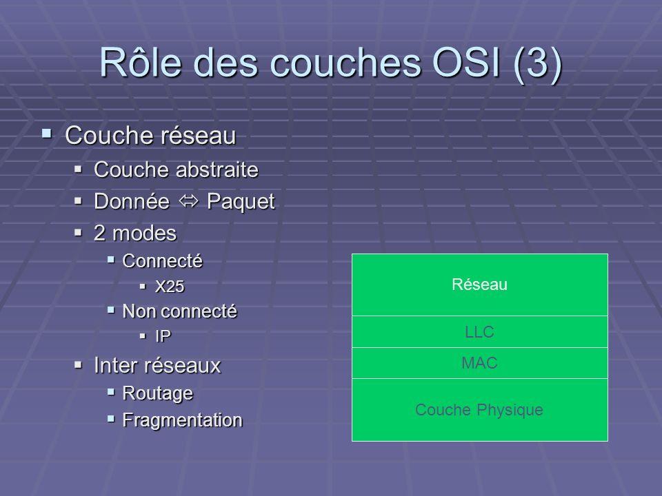 Rôle des couches OSI (3) Couche réseau Couche réseau Couche abstraite Couche abstraite Donnée Paquet Donnée Paquet 2 modes 2 modes Connecté Connecté X