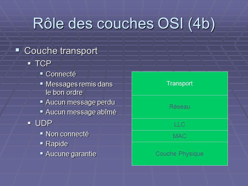 Rôle des couches OSI (4b) Couche transport Couche transport TCP TCP Connecté Connecté Messages remis dans le bon ordre Messages remis dans le bon ordr