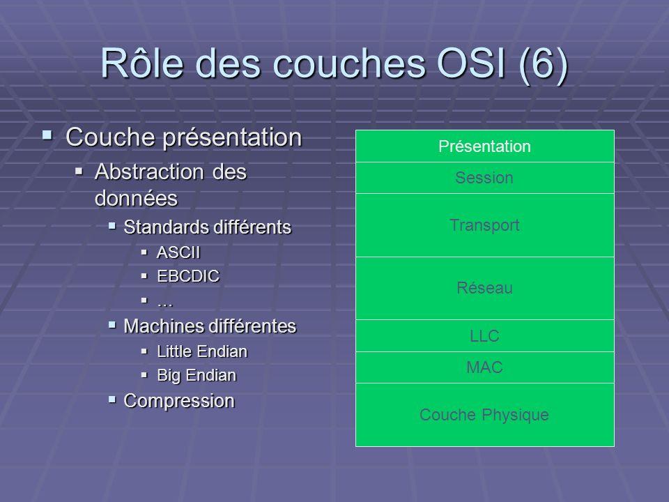 Rôle des couches OSI (6) Couche présentation Couche présentation Abstraction des données Abstraction des données Standards différents Standards différ