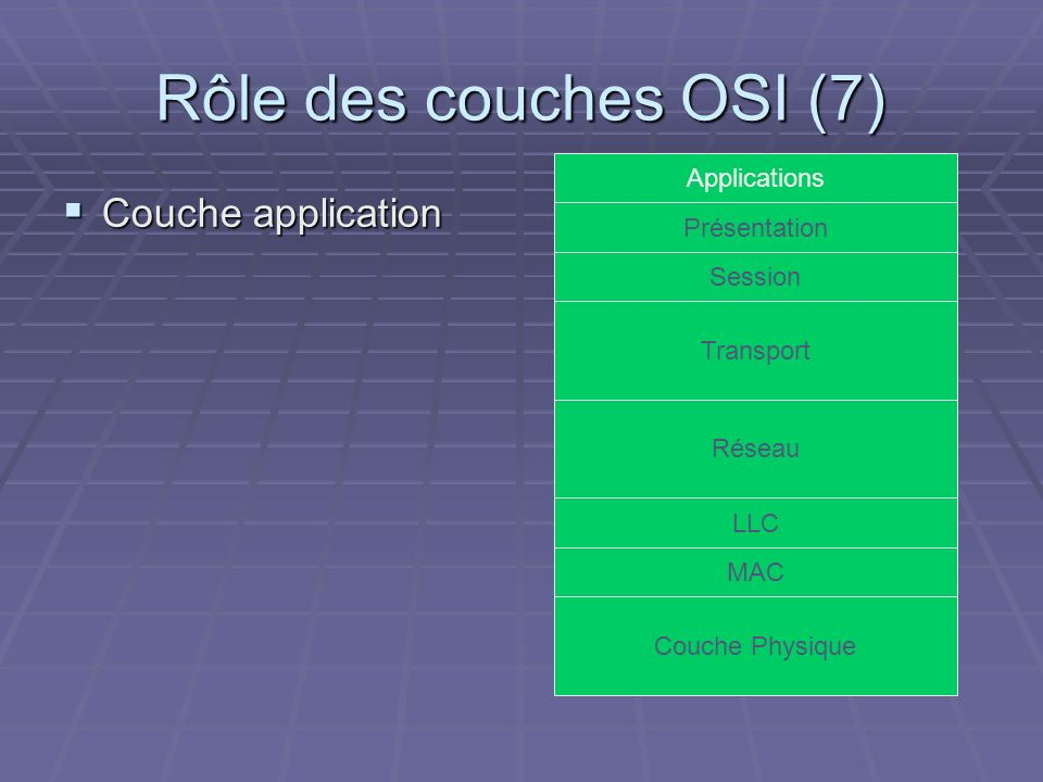 Rôle des couches OSI (7) Couche application Couche application Couche Physique Réseau Transport LLC MAC Session Présentation Applications