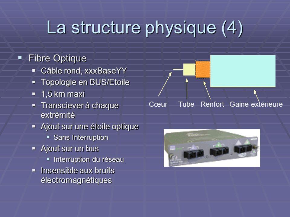 La structure physique (4) Fibre Optique Fibre Optique Câble rond, xxxBaseYY Câble rond, xxxBaseYY Topologie en BUS/Etoile Topologie en BUS/Etoile 1,5