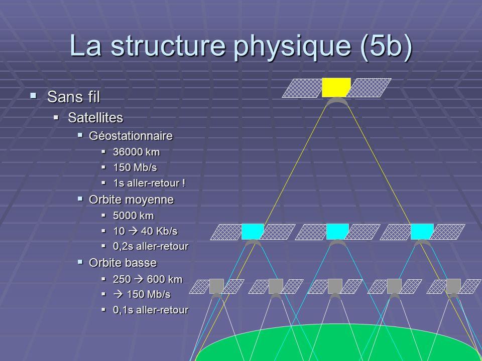 La structure physique (5b) Sans fil Sans fil Satellites Satellites Géostationnaire Géostationnaire 36000 km 36000 km 150 Mb/s 150 Mb/s 1s aller-retour