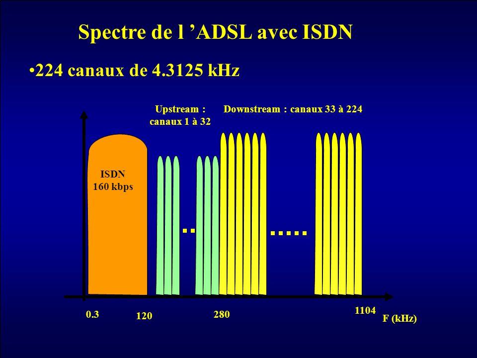 F (kHz) Upstream : canaux 1 à 32 120 Downstream : canaux 33 à 224 280 1104 ISDN 160 kbps 0.3 Spectre de l ADSL avec ISDN 224 canaux de 4.3125 kHz