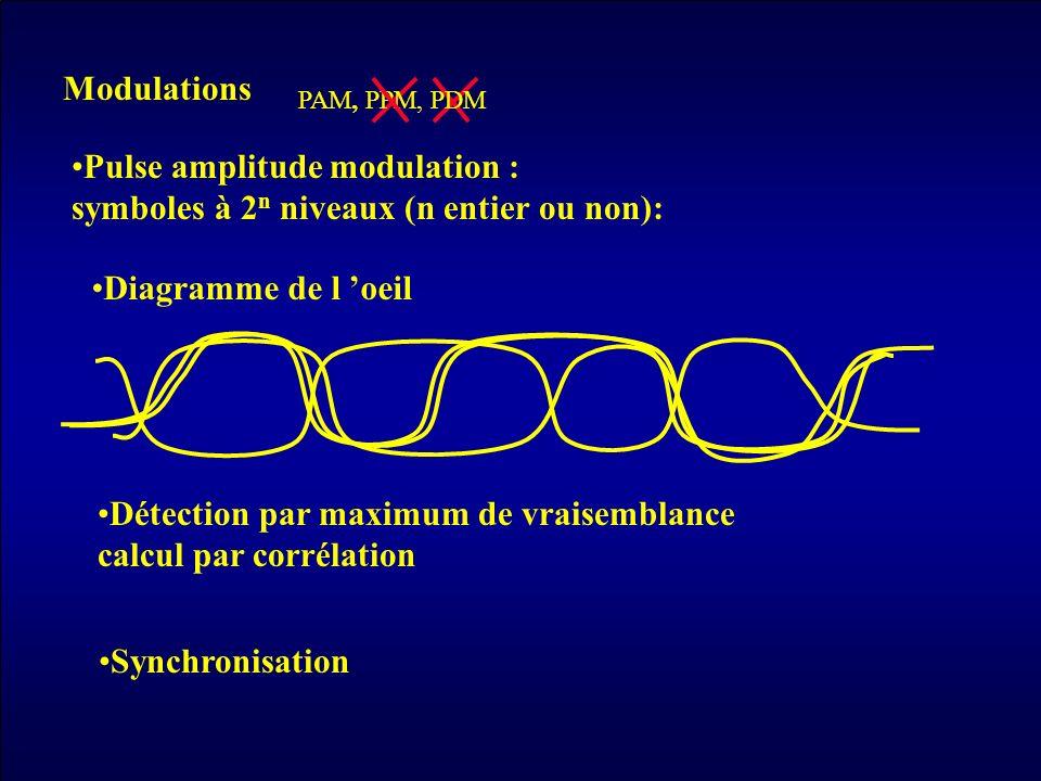 Modulations PAM, PPM, PDM Pulse amplitude modulation : symboles à 2 n niveaux (n entier ou non): Synchronisation Détection par maximum de vraisemblanc