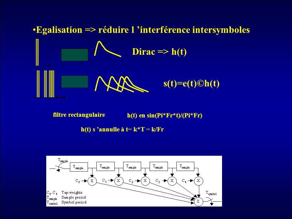 Egalisation => réduire l interférence intersymboles s(t)=e(t)©h(t) Dirac => h(t) filtre rectangulaire h(t) en sin(Pi*Fr*t)/(Pi*Fr) h(t) s annulle à t=
