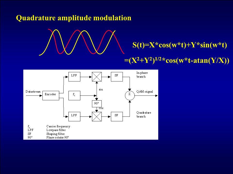 S(t)=X*cos(w*t)+Y*sin(w*t) Quadrature amplitude modulation =(X 2 +Y 2 ) 1/2 *cos(w*t-atan(Y/X))