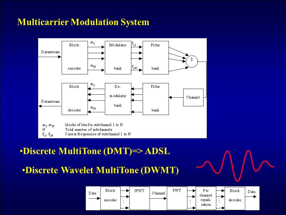 Multicarrier Modulation System Discrete MultiTone (DMT)=> ADSL Discrete Wavelet MultiTone (DWMT)
