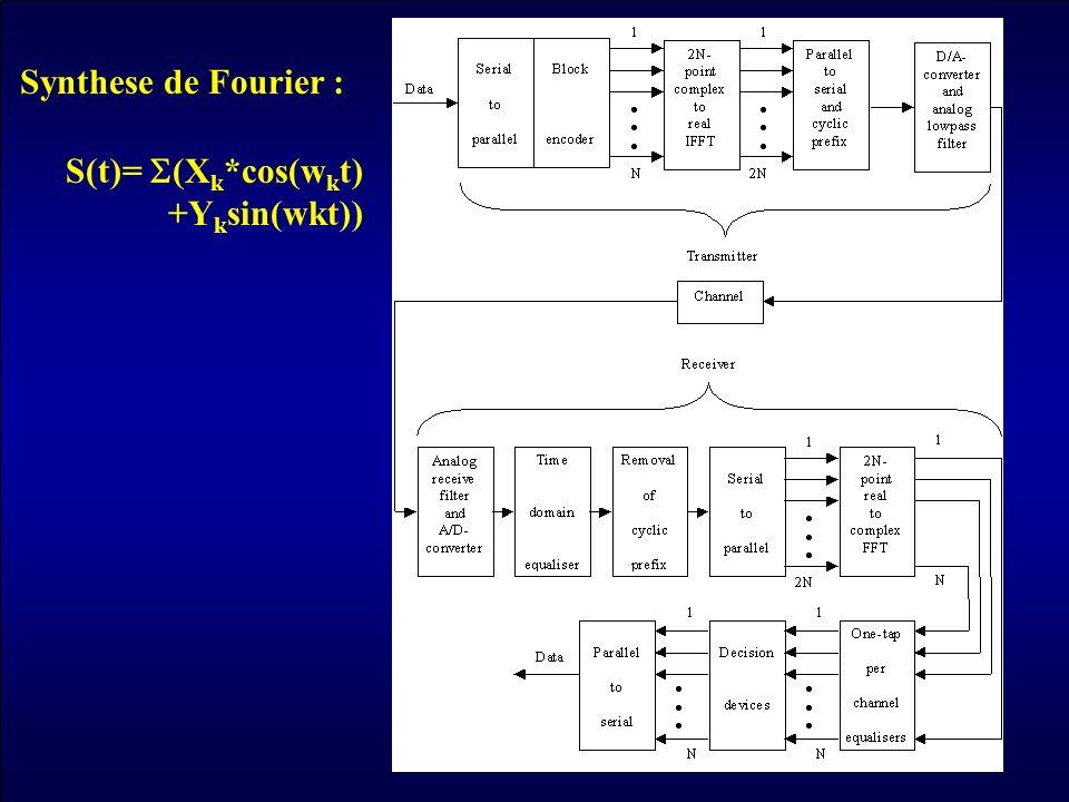 Synthese de Fourier : S(t)= (X k *cos(w k t) +Y k sin(wkt))