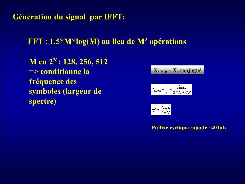 Génération du signal par IFFT: FFT : 1.5*M*log(M) au lieu de M 2 opérations M en 2 N : 128, 256, 512 => conditionne la fréquence des symboles (largeur