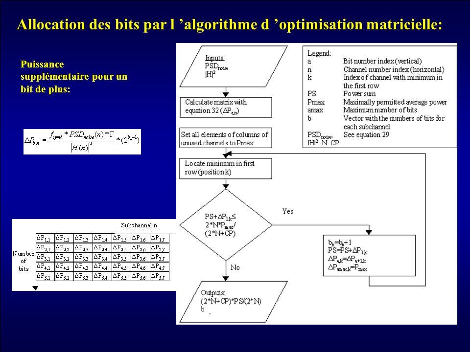 Allocation des bits par l algorithme d optimisation matricielle: Puissance supplémentaire pour un bit de plus: