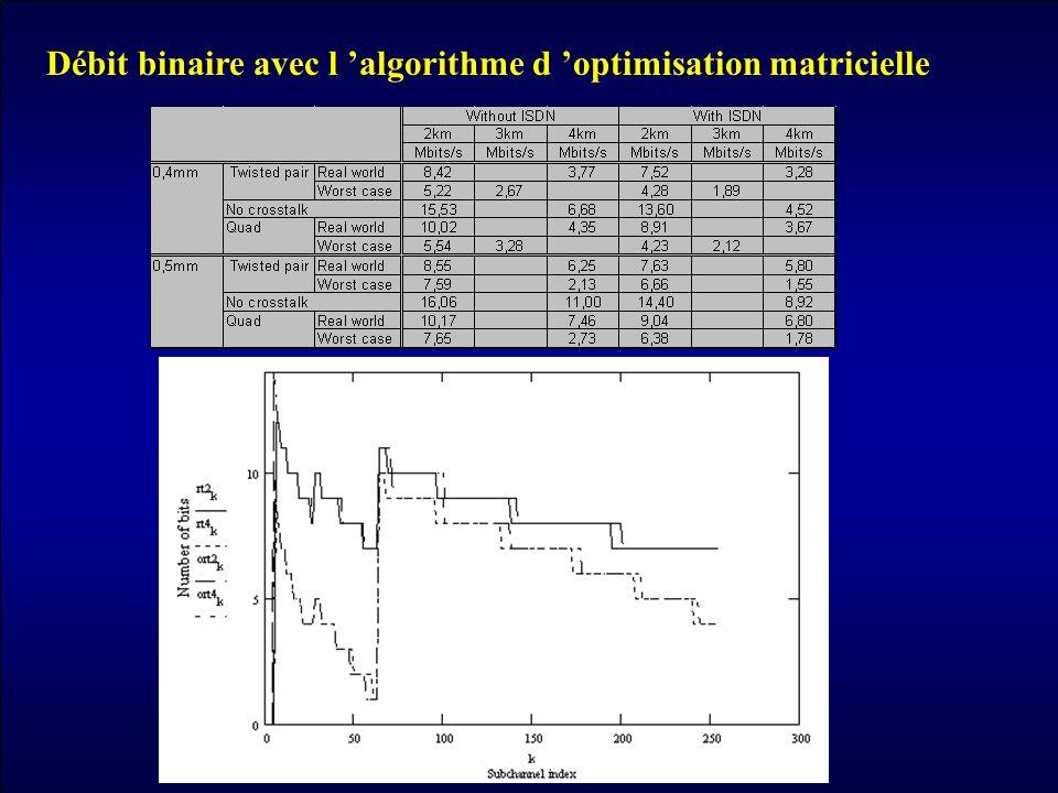 Débit binaire avec l algorithme d optimisation matricielle