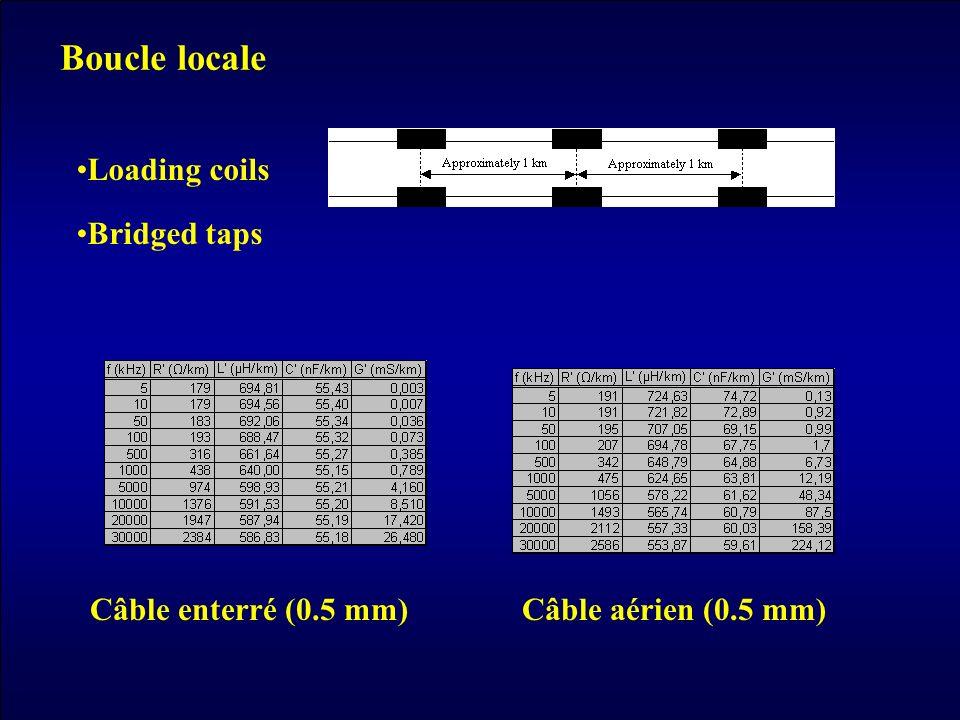Boucle locale Loading coils Bridged taps Câble enterré (0.5 mm)Câble aérien (0.5 mm)