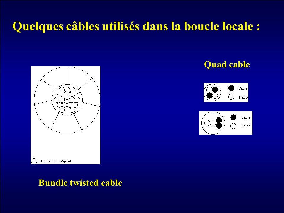 Bundle twisted cable Quad cable Quelques câbles utilisés dans la boucle locale :