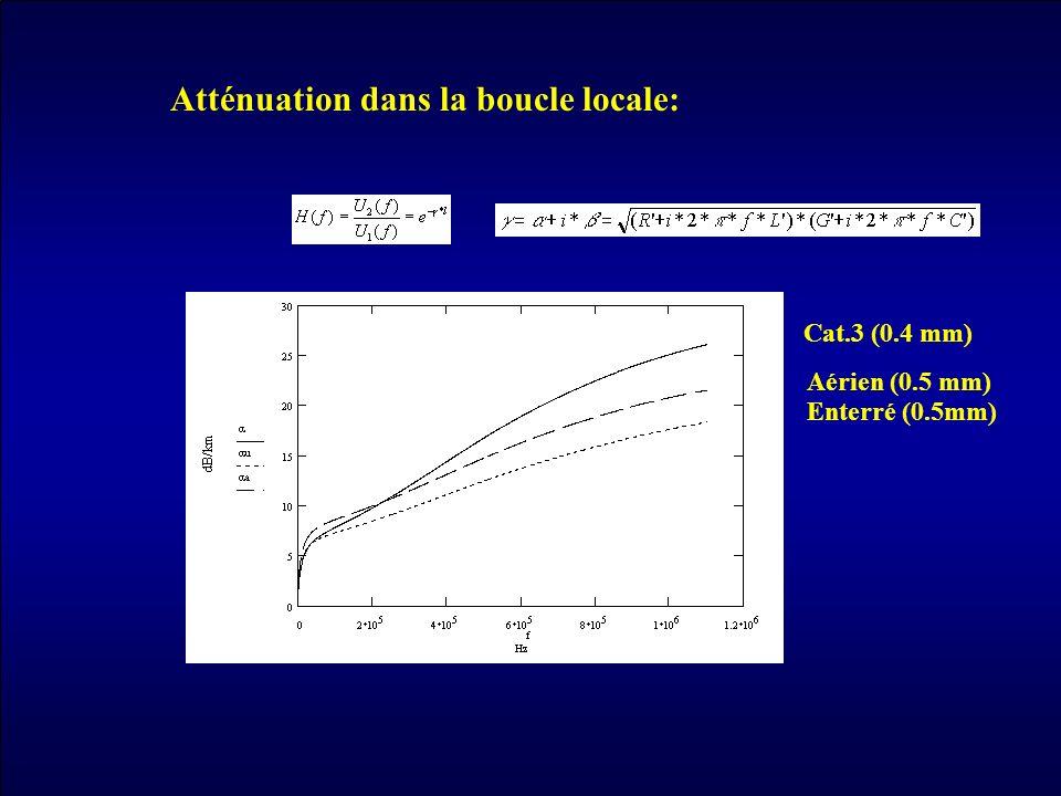 Atténuation dans la boucle locale: Aérien (0.5 mm) Enterré (0.5mm) Cat.3 (0.4 mm)