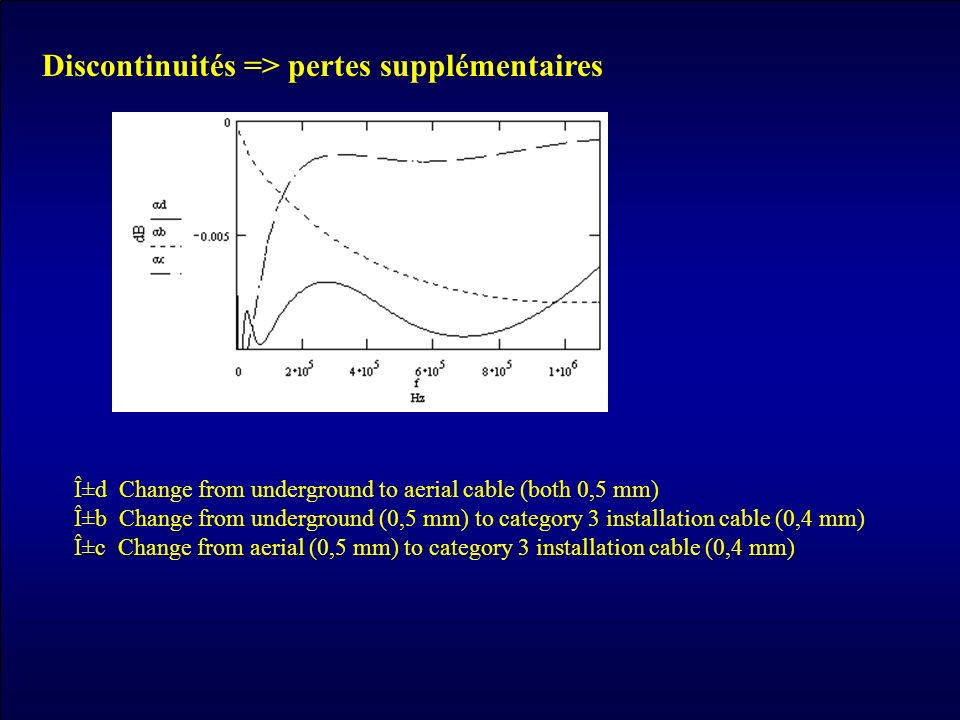 Discontinuités => pertes supplémentaires αd Change from underground to aerial cable (both 0,5 mm) αb Change from underground (0,5 mm) to category 3