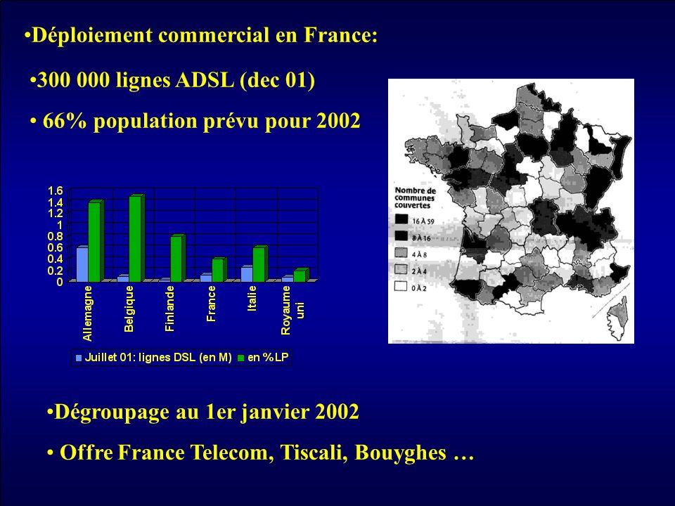 Déploiement commercial en France: 300 000 lignes ADSL (dec 01) 66% population prévu pour 2002 Dégroupage au 1er janvier 2002 Offre France Telecom, Tis